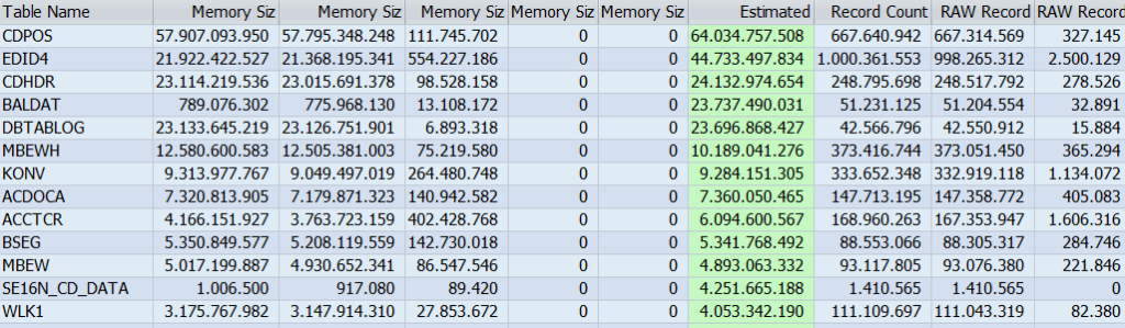 Tables by max Memory Size in Total on DB02 transaction.