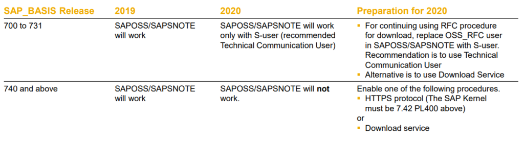 SAP Support Backbone changes and Solution Manager - More